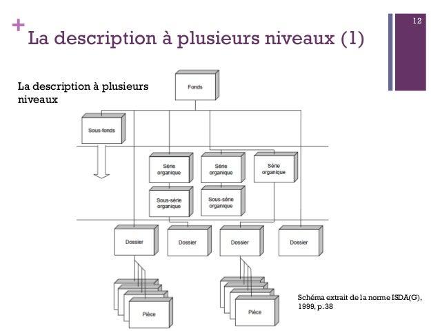 + La description à plusieurs niveaux (1) 12 Schéma extrait de la norme ISDA(G), 1999, p. 38 La description à plusieurs niv...