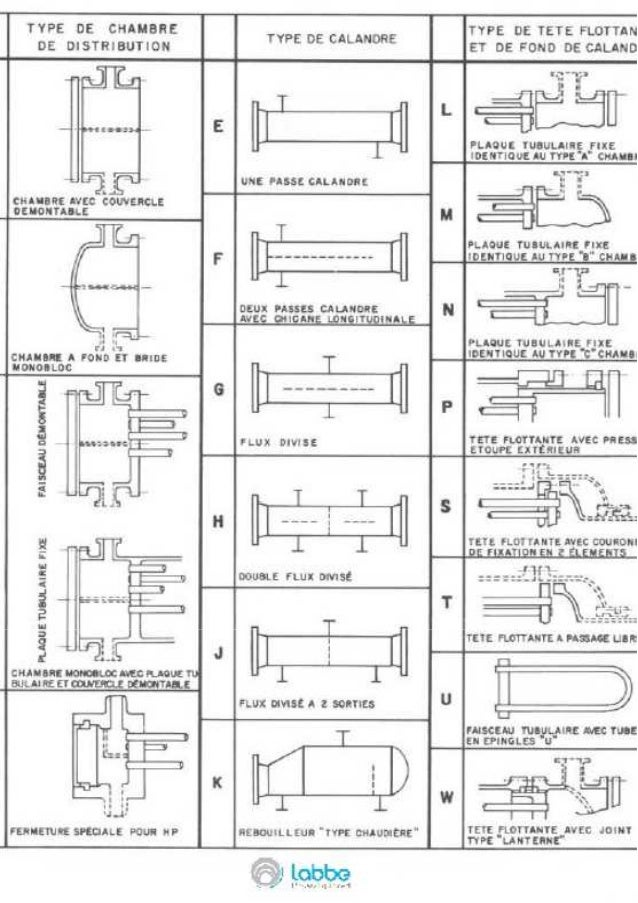 Norme TEMA- Echangeur tubulaire