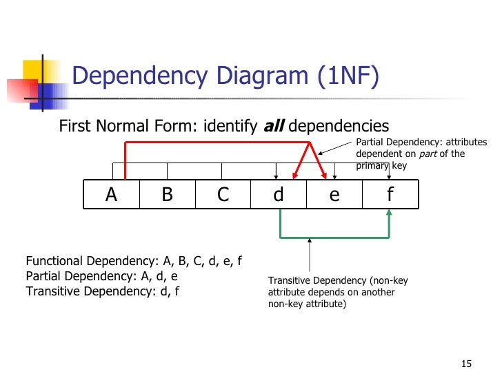 Data Dependency Diagram Manual Guide