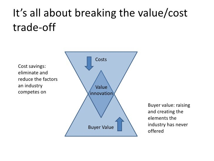 value cost trade off