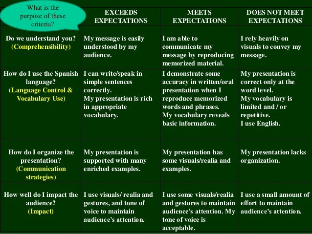 meet your expectations in spanish