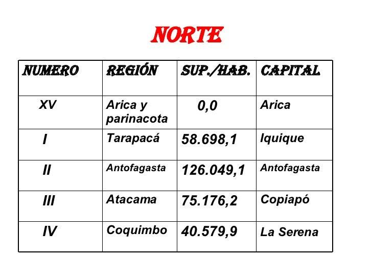 norte La Serena   40.579,9  Coquimbo IV Copiapó 75.176,2 Atacama III Antofagasta 126.049,1 Antofagasta II Iquique 58.698,1...