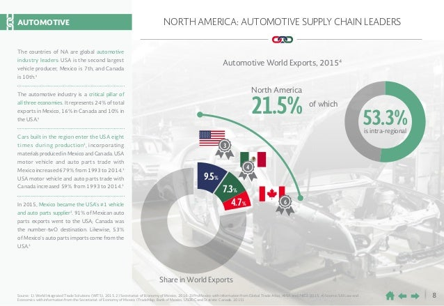 8 NORTH AMERICA: AUTOMOTIVE SUPPLY CHAIN LEADERS 9.5% 7.3% 4.7% 4 6 3 North America 21.5% Automotive World Exports, 20154 ...