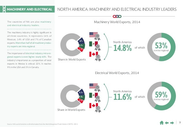 9 NORTH AMERICA: MACHINERY AND ELECTRICAL INDUSTRY LEADERS Source: SAI Law & Economics with information from the World Int...
