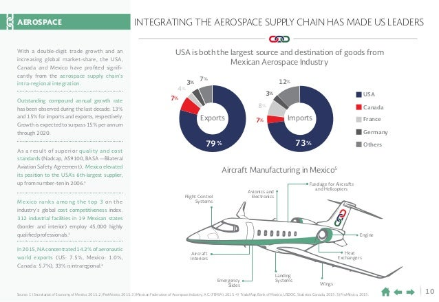 10 INTEGRATING THE AEROSPACE SUPPLY CHAIN HAS MADE US LEADERS Source: 1) Secretariat of Economy of Mexico, 2015. 2) ProMéx...