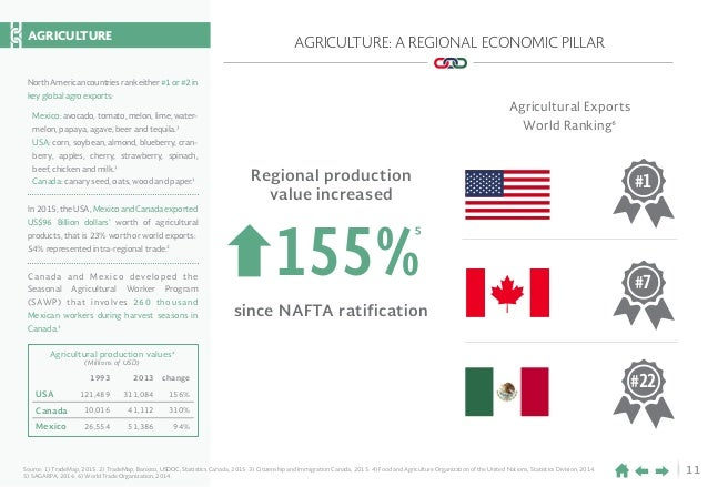11Source: 1) TradeMap, 2015. 2) TradeMap, Banxico, USDOC, Statistics Canada, 2015. 3) Citizenship and Immigration Canada, ...