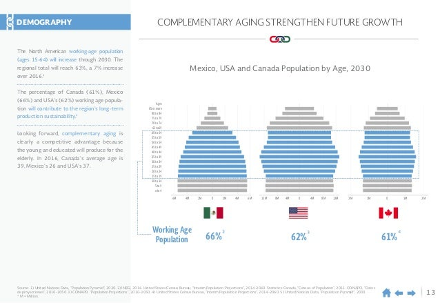 13 COMPLEMENTARY AGING STRENGTHEN FUTURE GROWTH Mexico, USA and Canada Population by Age, 2030 66% 62% 61% Working Age Pop...