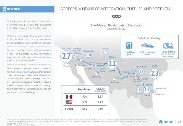 18 BORDERS: A NEXUS OF INTEGRATION, CULTURE AND POTENTIAL Tijuana /Tecate San Diego 2.7 2.3 1.7 1.3 1.1 .9 .9 .7 1.2 1.3 2...