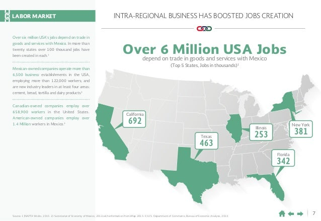 7 INTRA-REGIONAL BUSINESS HAS BOOSTED JOBS CREATION Over 6 Million USA Jobs depend on trade in goods and services with Mex...