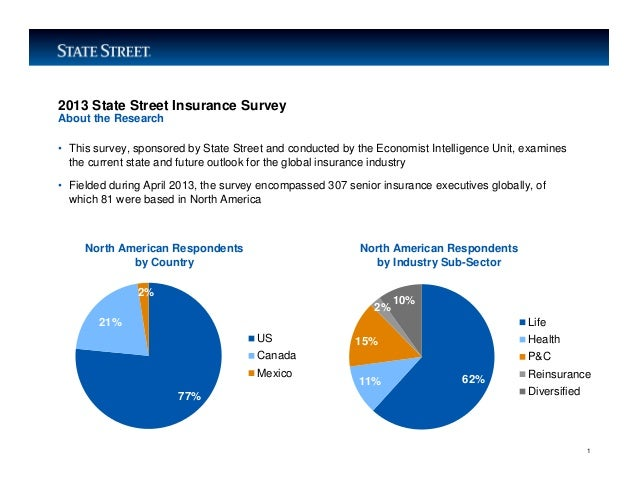 LIMITED ACCESSNorth American Respondentsby Country2013 State Street Insurance Survey• This survey, sponsored by State Stre...