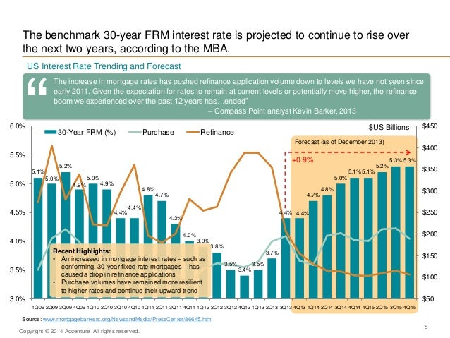 Interest Rate Trends 2020.North America Mortgage Banking 2020 Convergent Disruption