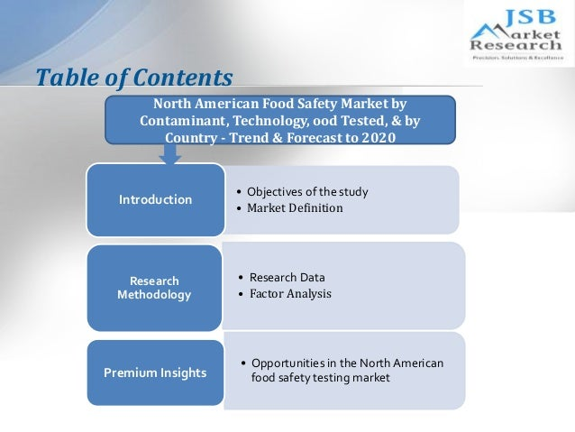 Food Safety Testing Market Report