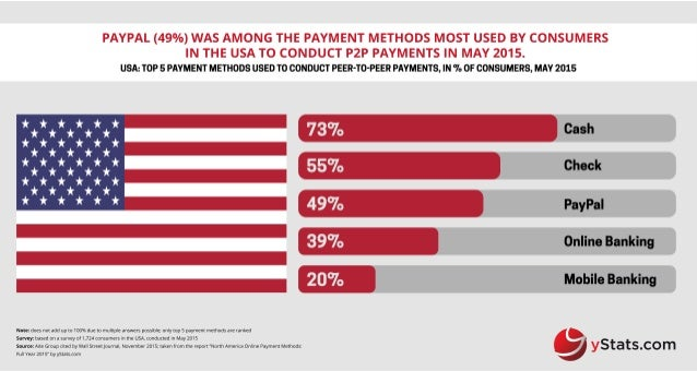 Infographic: North America Online Payment Methods: Full Year 2015