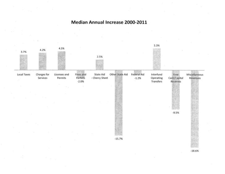 Median Annual Increase 2000-2011                                                                                5.3%Local ...