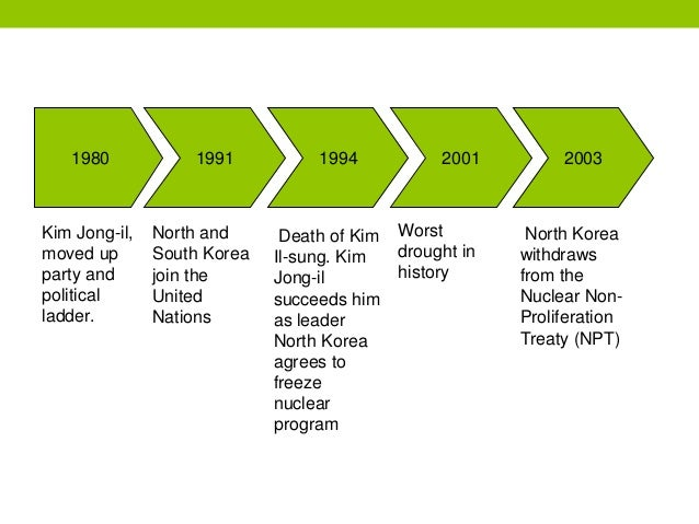 an introduction to the political history of north korea The geographic position of north korea has had a great influence upon its history and present difficulties korea forms a strategic center of east asia with china on one side, russia on another, and japan on a third.
