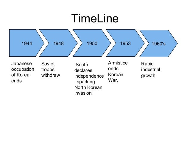 timeline 1944 1948 1960 s19531950 japanese occupation of korea ends