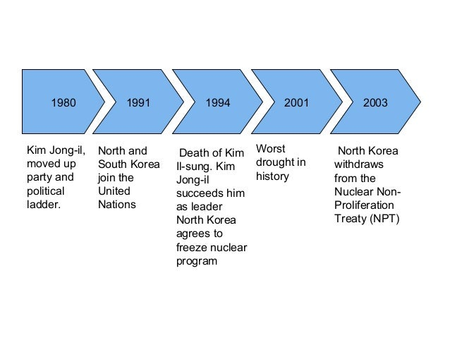 an introduction to the political history of north korea Australia and the republic of korea (rok, also known as south korea) are strong economic, political and strategic partners with common values and interests.