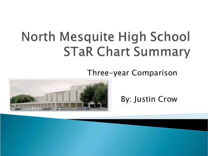 Three-year Comparison By: Justin Crow