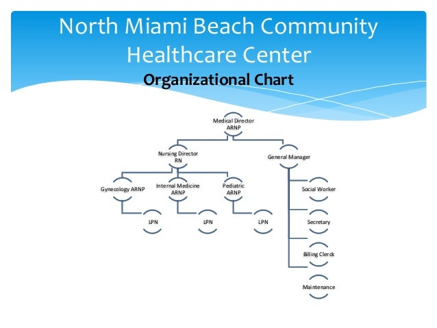 North Miami Beach Health Community Center