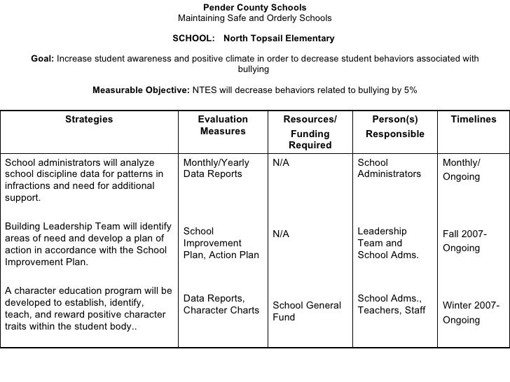 North topsail elementary school improvement plan 2008 2009 for Student improvement plan template