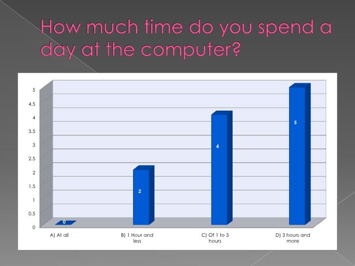How much time do you spend a day at the computer?<br />