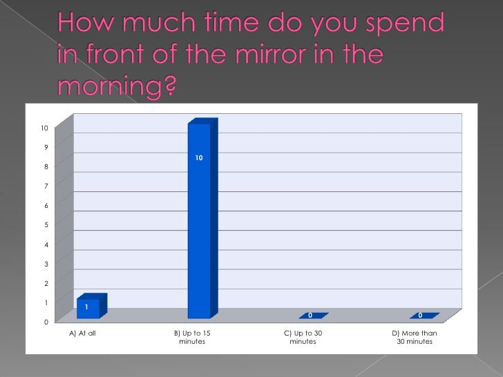 How much time do you spend in front of the mirror in the morning?<br />