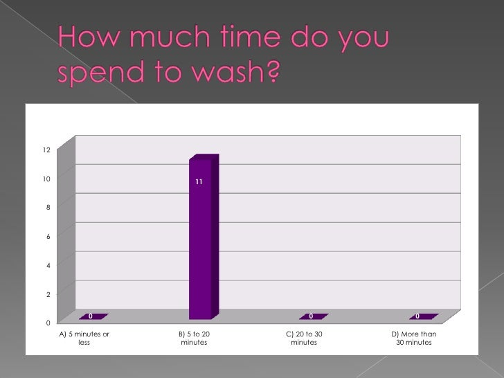How much time do you spend to wash?<br />