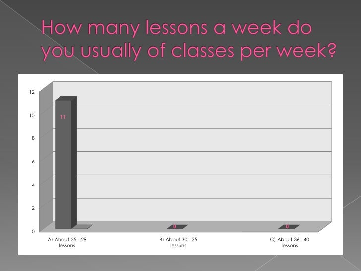 How many lessons a week do you usually of classes per week?<br />