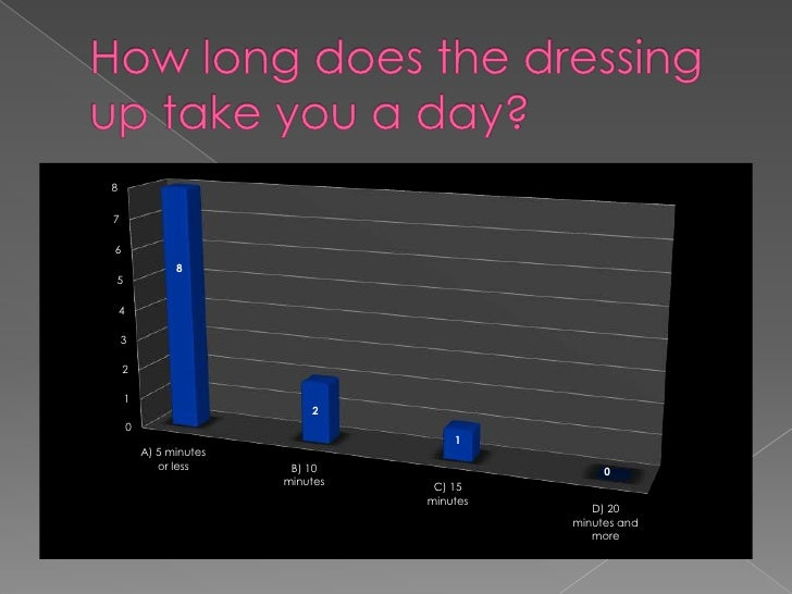 How long does the dressing up take you a day?<br />
