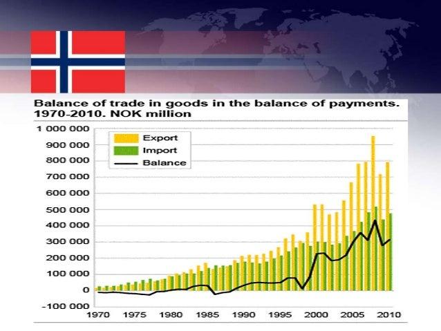 Norway general information