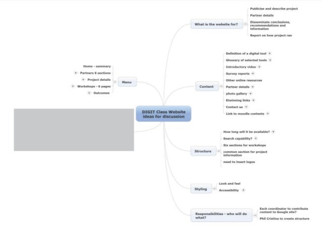 Norway Workshop Mindmap