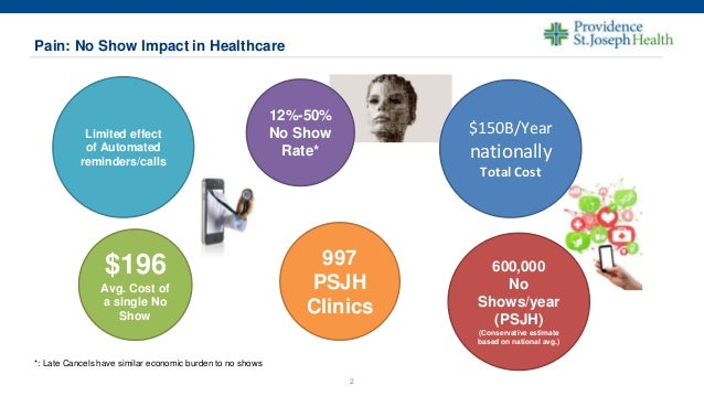 """Reducing No-shows and Late Cancelations in Healthcare Enterprise"""" - Shervin Majd, Ph.D Slide 2"""