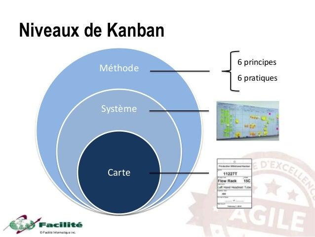 © Facilité Informatique inc. Niveaux de Kanban Méthode Système Carte 6 principes 6 pratiques