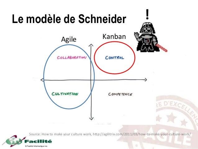 © Facilité Informatique inc. Source: How to make your culture work, http://agilitrix.com/2011/03/how-to-make-your-culture-...