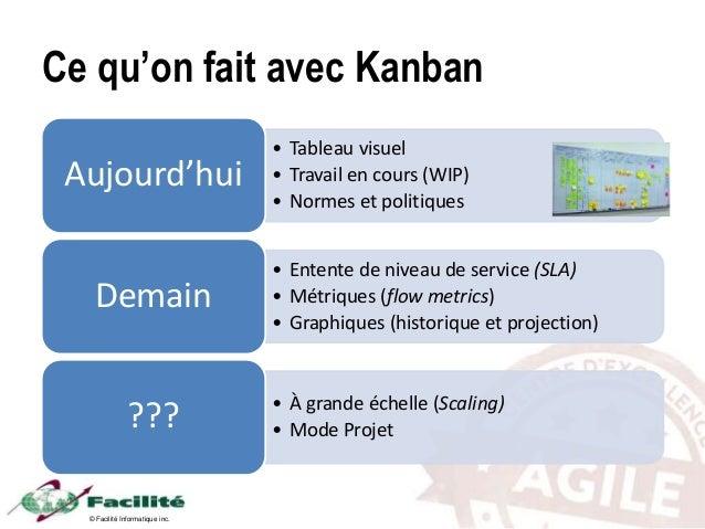 © Facilité Informatique inc. Ce qu'on fait avec Kanban • Tableau visuel • Travail en cours (WIP) • Normes et politiques Au...