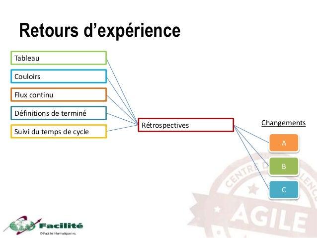 © Facilité Informatique inc. Retours d'expérience A B C ChangementsRétrospectives Suivi du temps de cycle Tableau Couloirs...