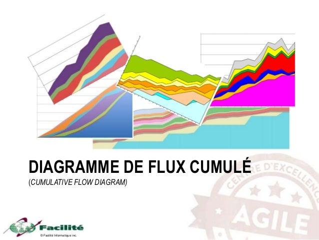 © Facilité Informatique inc. DIAGRAMME DE FLUX CUMULÉ (CUMULATIVE FLOW DIAGRAM)