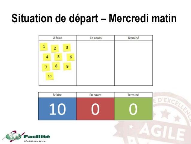 © Facilité Informatique inc. Situation de départ – Mercredi matin