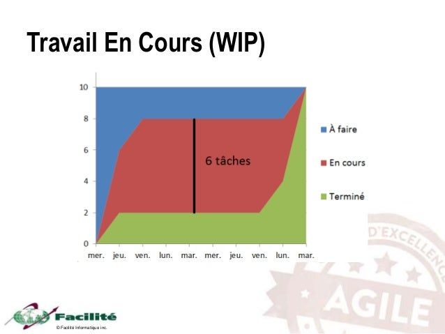 © Facilité Informatique inc. Travail En Cours (WIP)