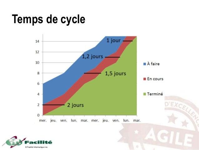 © Facilité Informatique inc. Temps de cycle