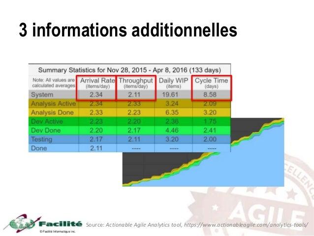 © Facilité Informatique inc. 3 informations additionnelles Source: Actionable Agile Analytics tool, https://www.actionable...
