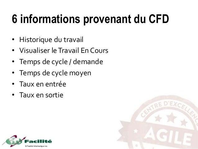 © Facilité Informatique inc. 6 informations provenant du CFD • Historique du travail • Visualiser leTravail En Cours • Tem...