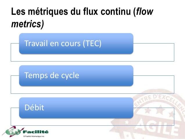 © Facilité Informatique inc. Les métriques du flux continu (flow metrics) Travail en cours (TEC) Temps de cycle Débit