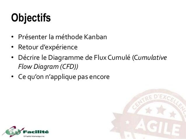 © Facilité Informatique inc. Objectifs • Présenter la méthode Kanban • Retour d'expérience • Décrire le Diagramme de Flux ...