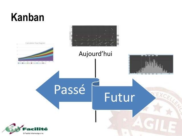 © Facilité Informatique inc. Kanban Passé Futur Aujourd'hui