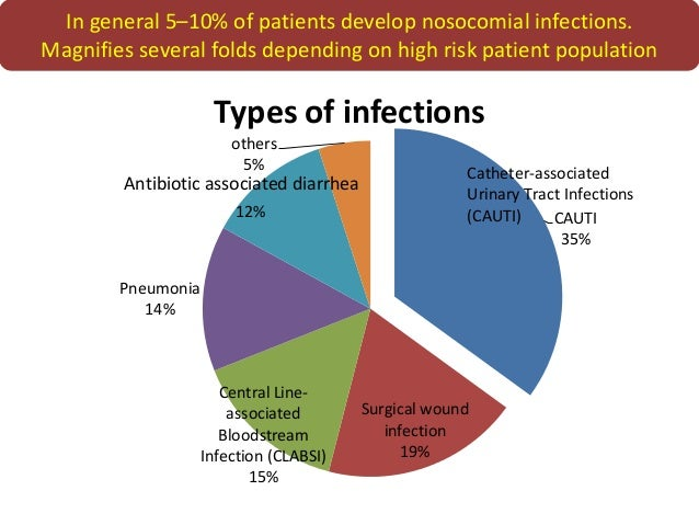 types of patients susceptible to nosocomial infections Common types of hospital-acquired infections are chest some people are more susceptible to hospital infections than infections in hospital - reduce the risk.