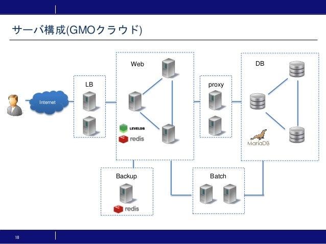 サーバ構成(GMOクラウド) 18 Internet LB proxy Web DB BatchBackup