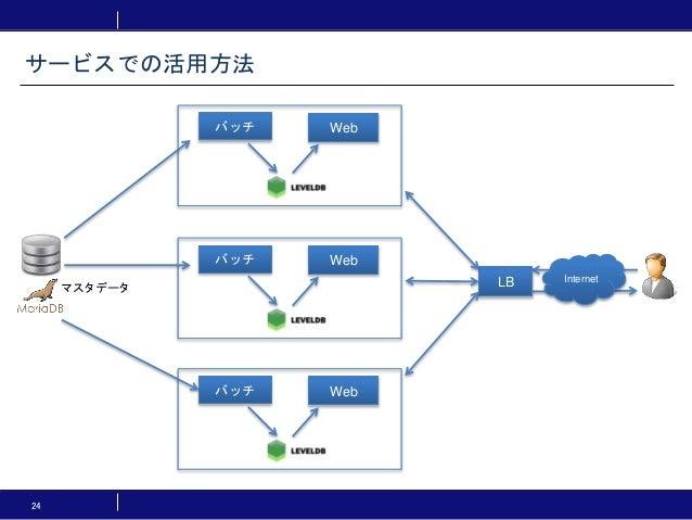 24 サービスでの活用方法 バッチ Web マスタデータ バッチ Web バッチ Web InternetLB