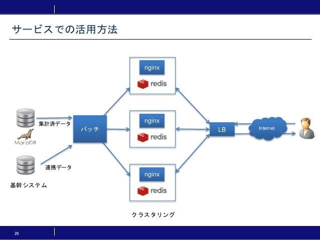 29 サービスでの活用方法 nginx Internet 基幹システム 集計済データ LB nginx nginx クラスタリング バッチ 連携データ