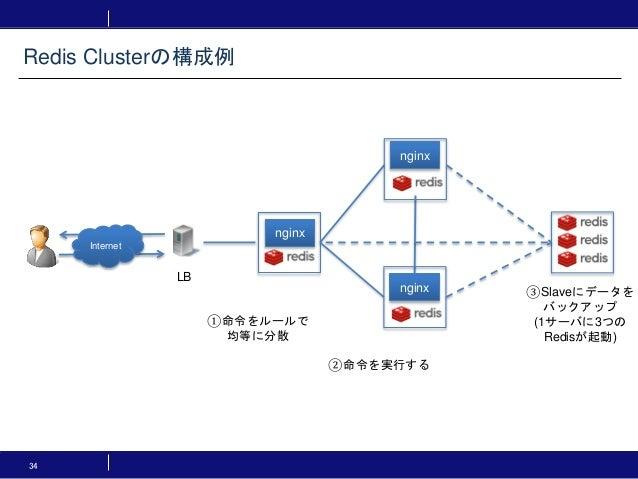 34 Redis Clusterの構成例 Internet LB ①命令をルールで 均等に分散 ②命令を実行する ③Slaveにデータを バックアップ (1サーバに3つの Redisが起動) nginx nginx nginx